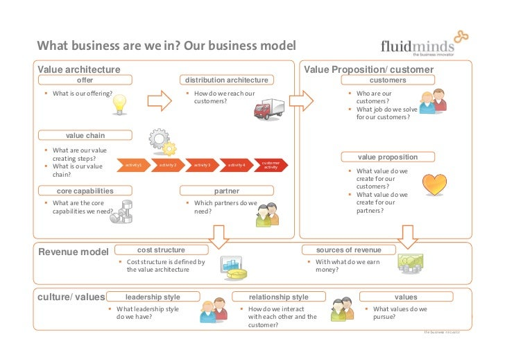 What business are we in? Our business model Value architecture                                                            ...