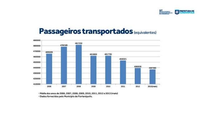Apresentação da proposta de licitação do transporte coletivo de Florianópolis Slide 2