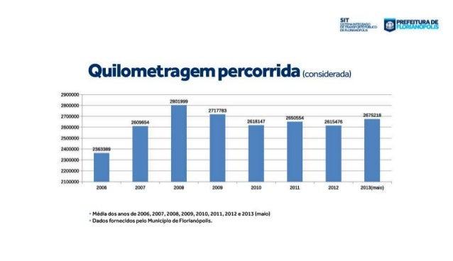 Apresentação da proposta de licitação do transporte coletivo de Florianópolis Slide 3
