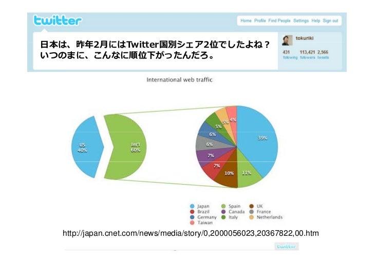 Twitter environment in Japan  by Tokuriki Slide 10