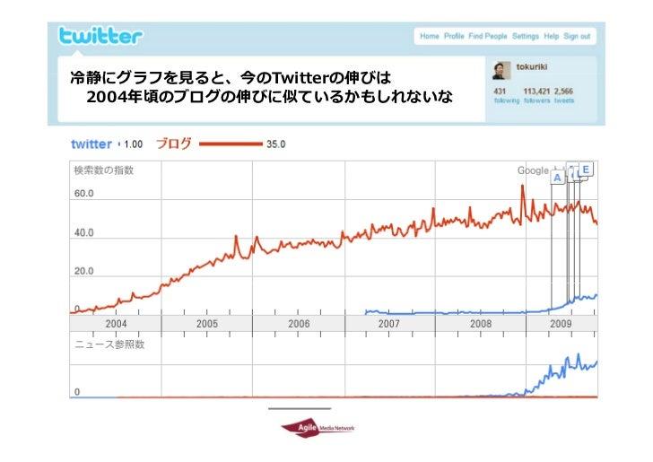 Twitter environment in Japan  by Tokuriki Slide 18