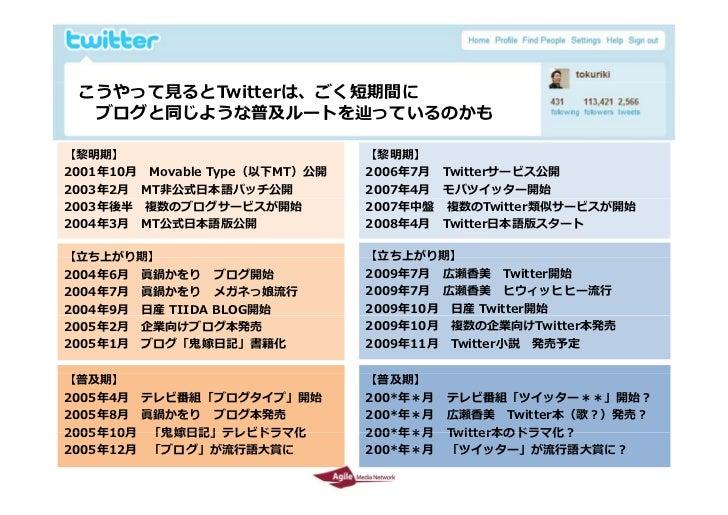 こうやって⾒るとTwitterは、ごく短期間に   ブログと同じような普及ルートを辿っているのかも  【黎明期】                           【黎明期】 2001年10⽉ Movable Type(以下MT)公開   2...