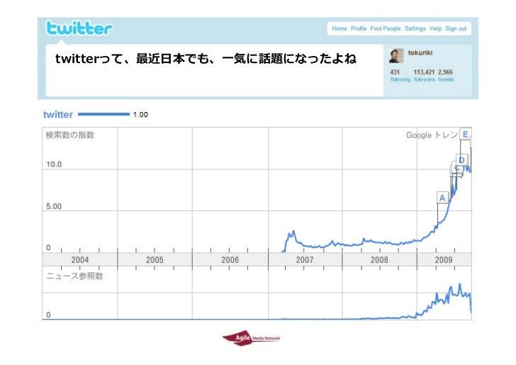 Twitter environment in Japan  by Tokuriki Slide 4