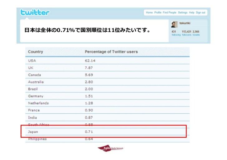 Twitter environment in Japan  by Tokuriki Slide 8