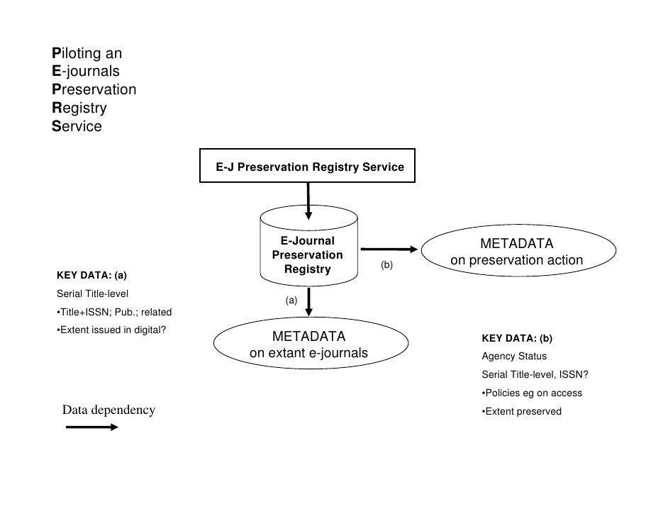 Piloting an E-journals Preservation Registry Service                               E-J Preservation Registry Service      ...