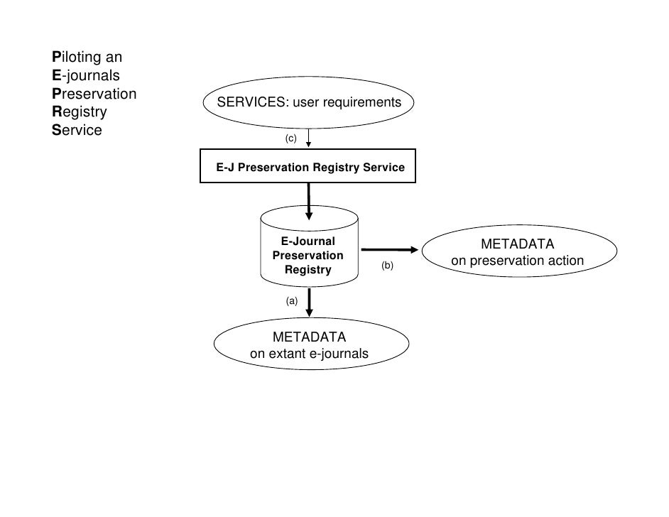 Piloting an E-journals Preservation                SERVICES: user requirements Registry Service                    (c)    ...