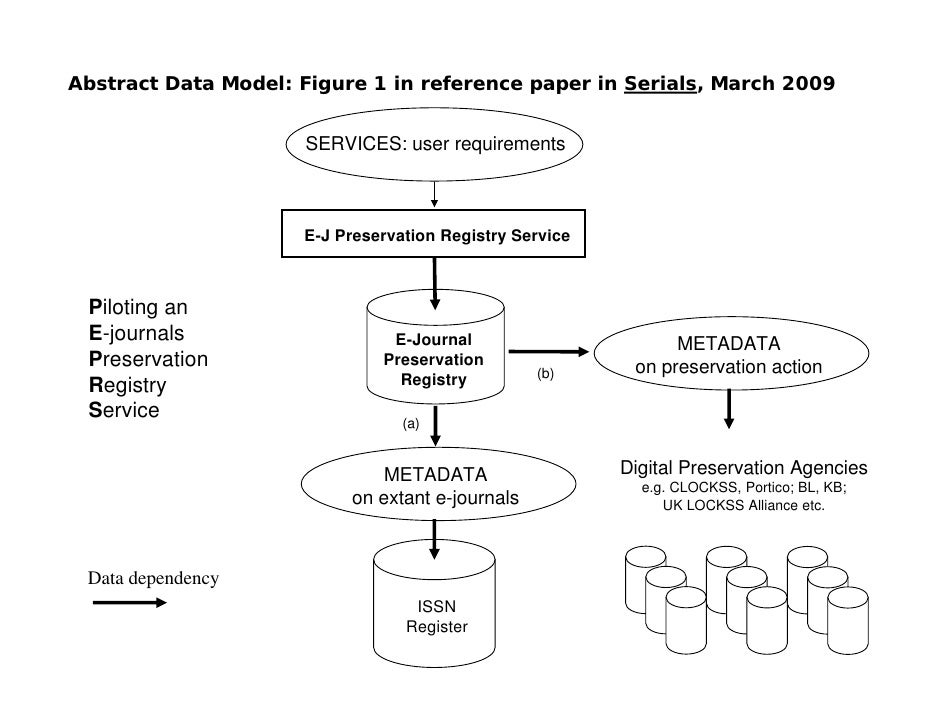 Abstract Data Model: Figure 1 in reference paper in Serials, March 2009                        SERVICES: user requirements...
