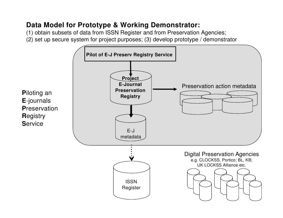 Data Model for Prototype & Working Demonstrator:  (1) obtain subsets of data from ISSN Register and from Preservation Agen...