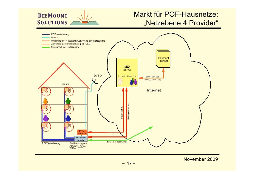 "Markt für POF-Hausnetze:        ""Netzebene 4 Provider""                        November 2009 – 17 –"