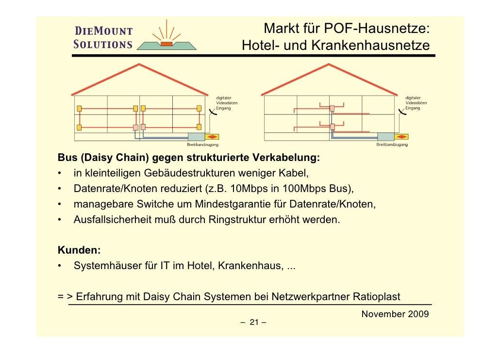 Markt für POF-Hausnetze:                                      Hotel- und Krankenhausnetze     Bus (Daisy Chain) gegen stru...