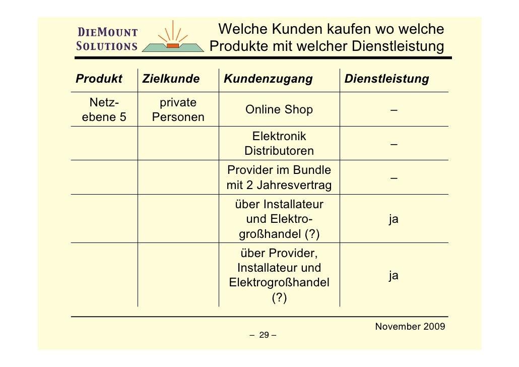 Welche Kunden kaufen wo welche                       Produkte mit welcher Dienstleistung  Produkt   Zielkunde     Kundenzu...