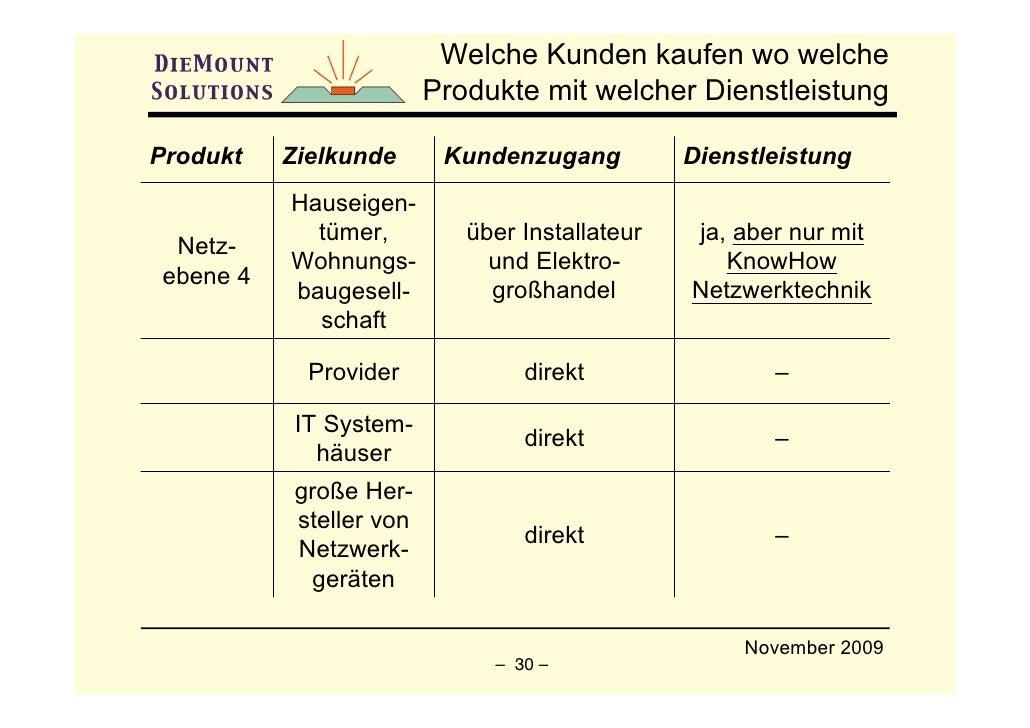 Welche Kunden kaufen wo welche                          Produkte mit welcher Dienstleistung  Produkt   Zielkunde       Kun...
