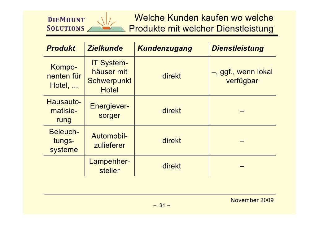 Welche Kunden kaufen wo welche                            Produkte mit welcher Dienstleistung  Produkt     Zielkunde      ...