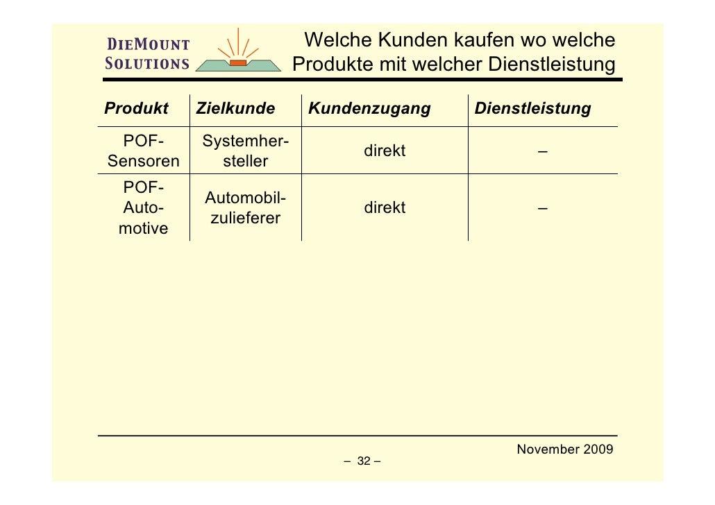 Welche Kunden kaufen wo welche                           Produkte mit welcher Dienstleistung  Produkt    Zielkunde       K...