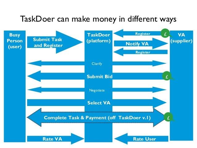 TaskDoer (platform)Submit Task and Register Notify VA Rate VA Busy Person (user) VA (supplier) Clarify Complete Task & Pay...