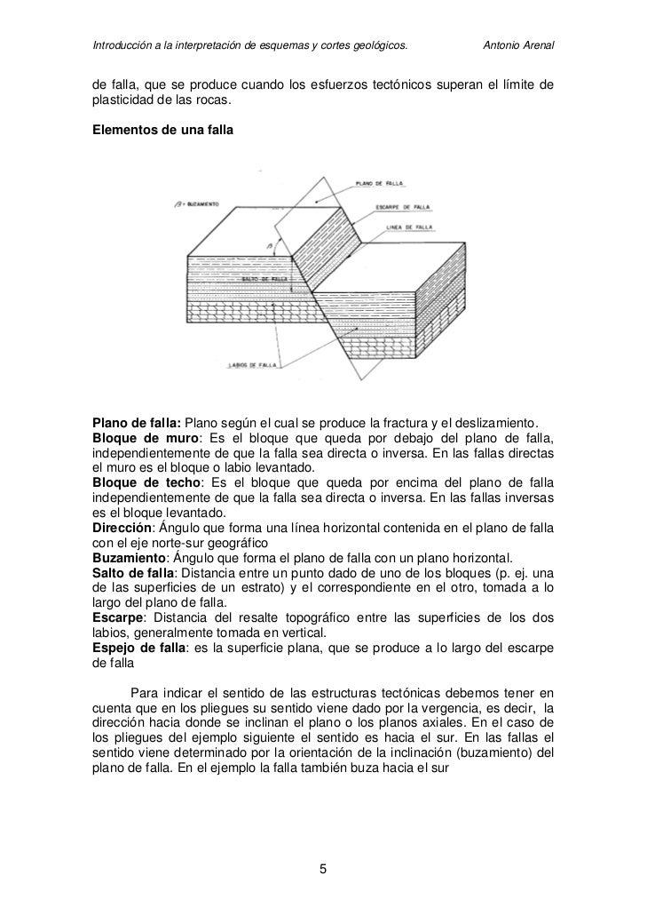 Introducción a la interpretación de esquemas y cortes geológicos.   Antonio Arenal   de falla, que se produce cuando los e...