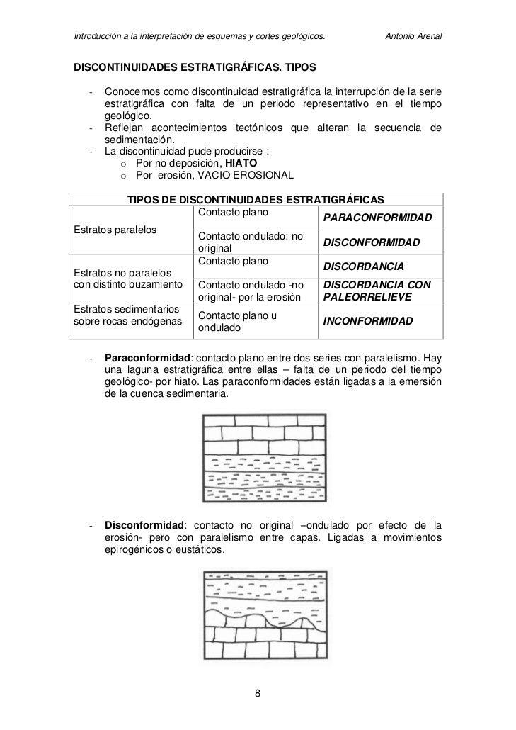 Introducción a la interpretación de esquemas y cortes geológicos.   Antonio Arenal   DISCONTINUIDADES ESTRATIGRÁFICAS. TIP...