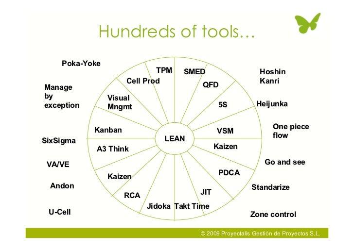 Hundreds of tools…     Poka-Yoke                              TPM    SMED                     Hoshin                      ...