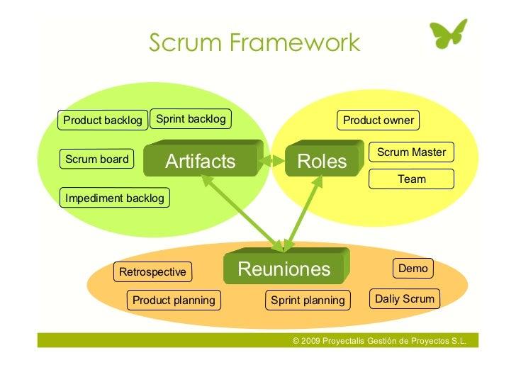 Scrum Framework  Product backlog   Sprint backlog                      Product owner                                      ...