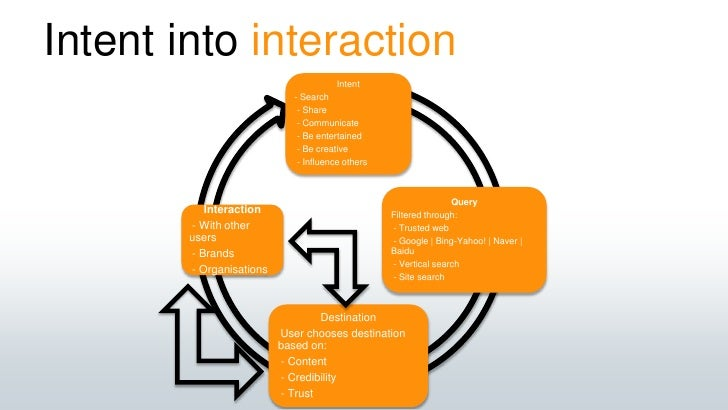 Intent into interaction<br />