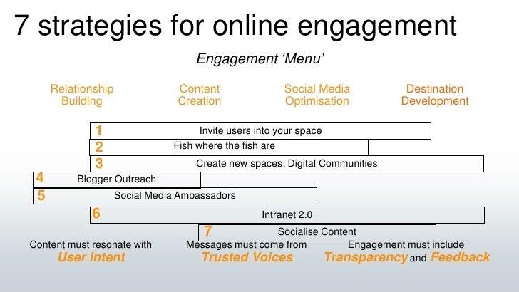 7 strategies for online engagement<br />Engagement 'Menu'<br />RelationshipBuilding<br />ContentCreation<br />DestinationD...