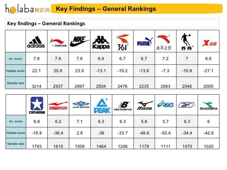 abbigliamento sportivo ad alte prestazioni prezzo favorevole materiali superiori 091113 Holaba Sports Brands Case Study Final