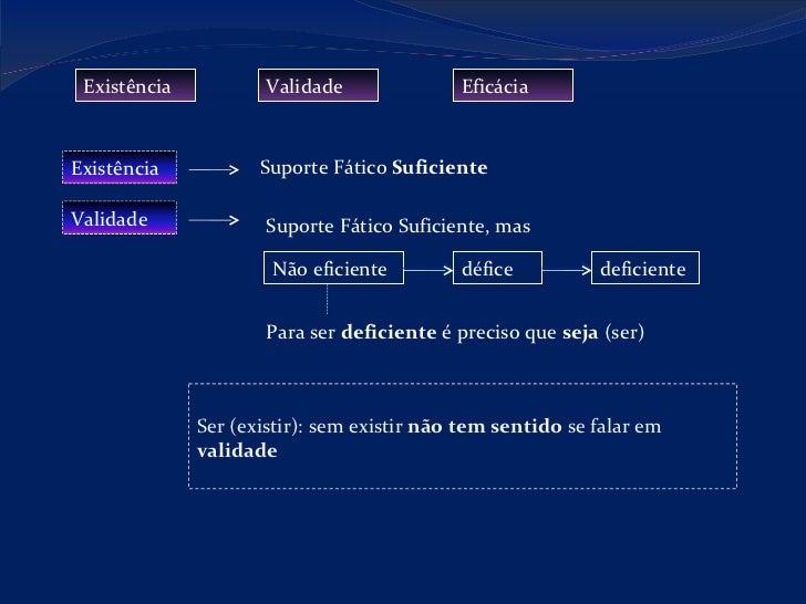 Existência Validade Eficácia Suporte Fático  Suficiente Suporte Fático Suficiente, mas Não eficiente défice deficiente Par...
