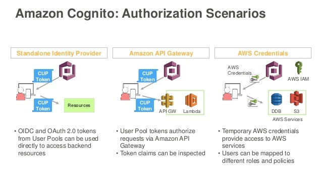 Deep Dive on User Sign-up Sign-in with Amazon Cognito - AWS