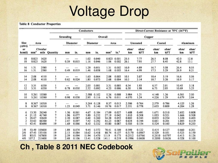 Nec table 250 66electrical ground wire size for meter pedestal to formulas review part 2 edited 9 20 12 greentooth Image collections