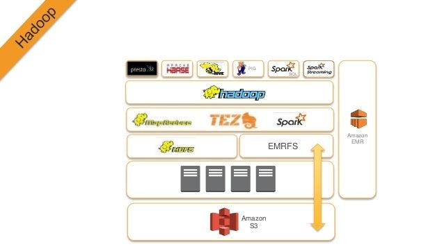 PIG SQL Amazon EMR Amazon S3 EMRFS