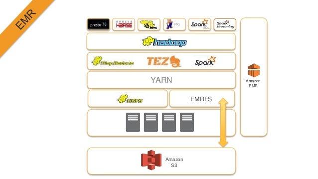YARN PIG SQL Amazon EMR EMRFS Amazon S3