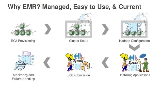 Why EMR? Managed, Easy to Use, & Current EC2 Provisioning Cluster Setup Hadoop Configuration Installing ApplicationsJob su...