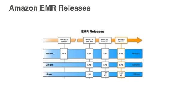 Amazon EMR Releases