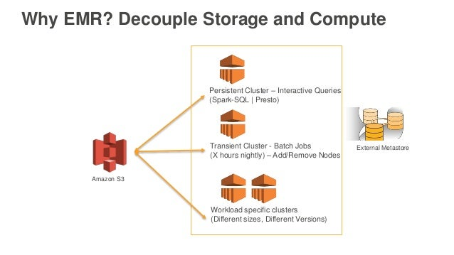 Why EMR? Decouple Storage and Compute Persistent Cluster – Interactive Queries (Spark-SQL | Presto) Transient Cluster - Ba...