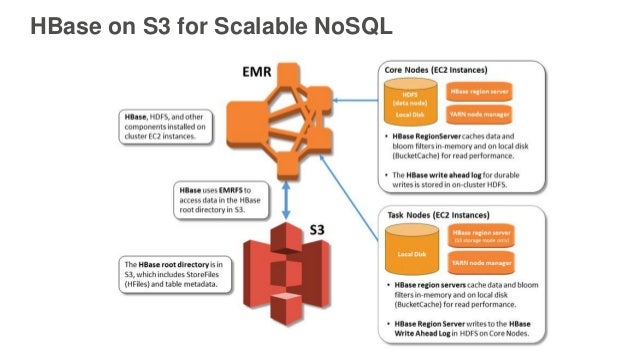 HBase on S3 for Scalable NoSQL