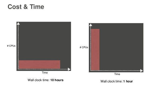 # CPUs Time # CPUs Time Wall clock time: 1 hourWall clock time: 10 hours Cost & Time