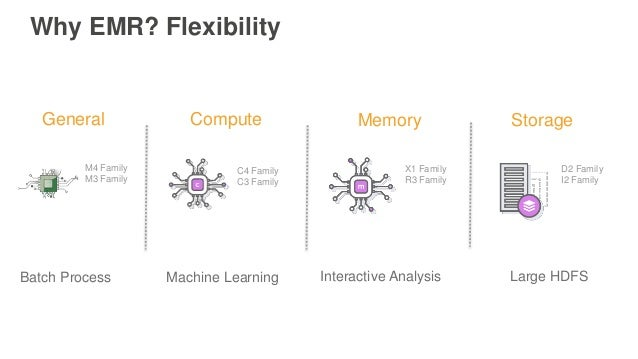Why EMR? Flexibility Compute Memory Storage Machine Learning C4 Family C3 Family X1 Family R3 Family Interactive Analysis ...