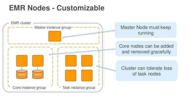 EMr master core task에 대한 이미지 검색결과