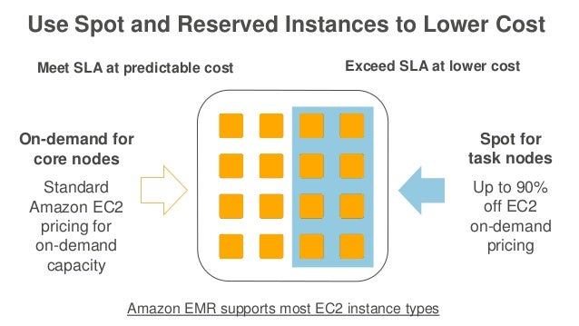 Spot for task nodes Up to 90% off EC2 on-demand pricing On-demand for core nodes Standard Amazon EC2 pricing for on-demand...