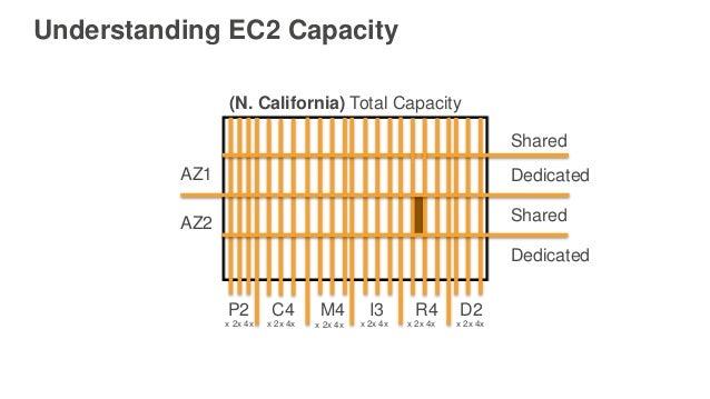 Understanding EC2 Capacity AZ1 AZ2 (N. California) Total Capacity P2 C4 M4 I3 R4 D2 Shared Dedicated Shared Dedicated x 2x...