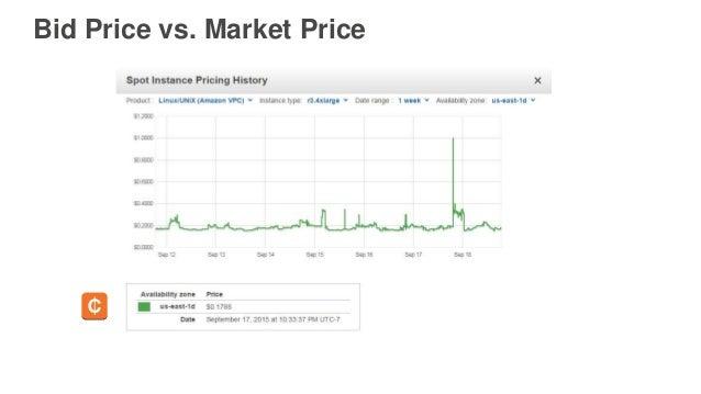 Bid Price vs. Market Price