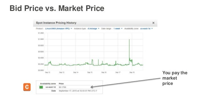 You pay the market price Bid Price vs. Market Price