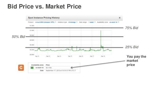 50% Bid 75% Bid You pay the market price 25% Bid Bid Price vs. Market Price