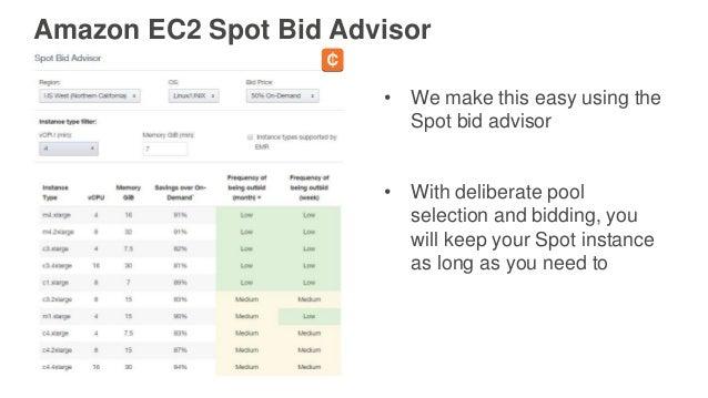 Amazon EC2 Spot Bid Advisor • We make this easy using the Spot bid advisor • With deliberate pool selection and bidding, y...