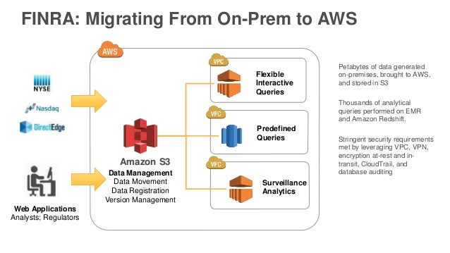 Petabytes of data generated on-premises, brought to AWS, and stored in S3 Thousands of analytical queries performed on EMR...