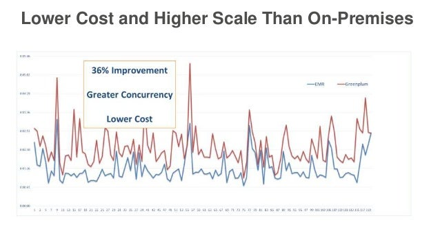 Lower Cost and Higher Scale Than On-Premises