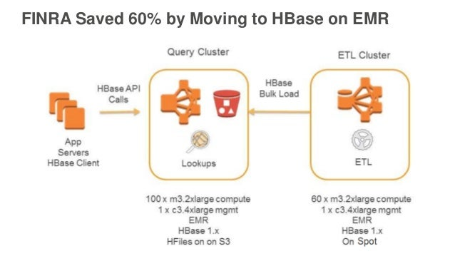 FINRA Saved 60% by Moving to HBase on EMR