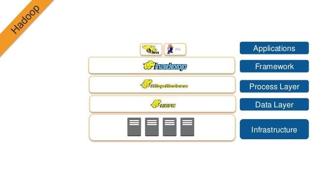PIG Infrastructure Data Layer Process Layer Framework Applications