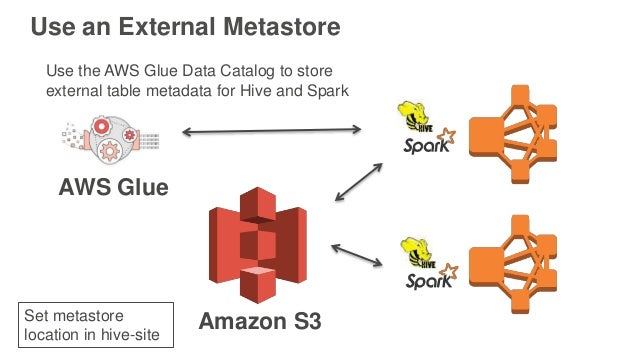 Use an External Metastore AWS Glue Use the AWS Glue Data Catalog to store external table metadata for Hive and Spark Amazo...