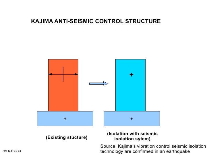 (Existing stucture) + (Isolation with seismic isolation sytem) GS RADJOU Source: Kajima's vibration control seismic isolat...